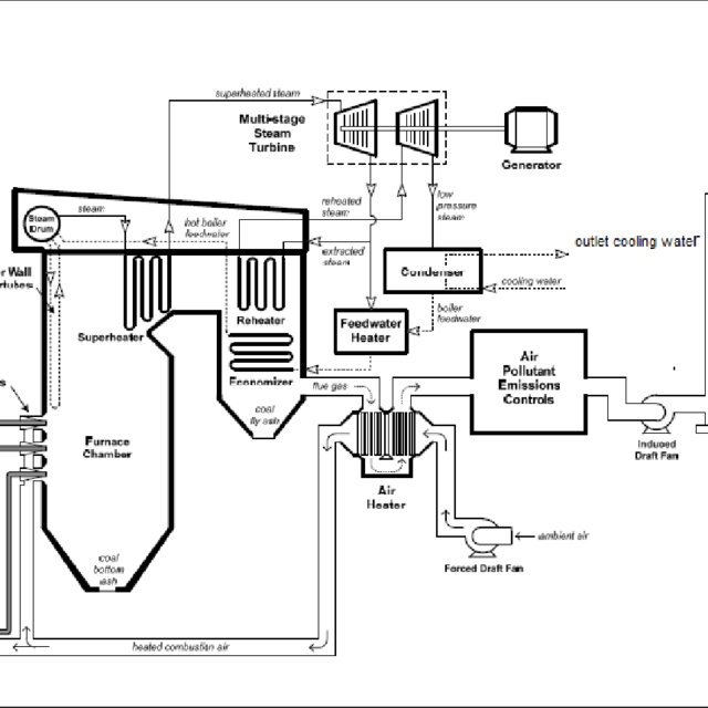 schematic diagram illustrated steam power plant components