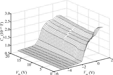Test block diagram of gate–source capacitance C gs