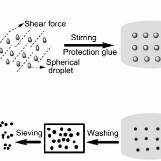 Manufacturing process of GAP-modified nitrocellulose