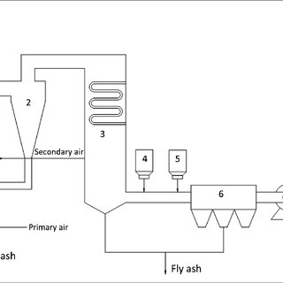 Schematic diagram of the municipal solid waste incinerator