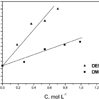 The critical micelle concentration (cmc) of SDS as a