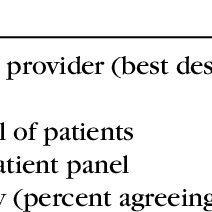 (PDF) Maximizing Nurse Practitioners' Contributions to