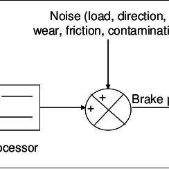 Block diagram of an intelligent braking system (feedback