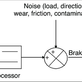 (PDF) Electrically Based Intelligent Escalator Braking Systems