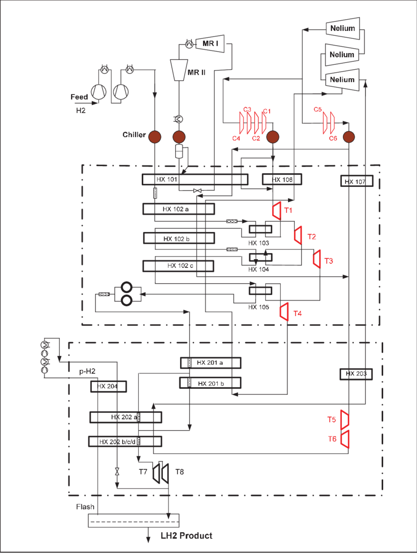 Flow Diagram for the IDEALHY Preferred Process [7]. The