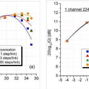 Q versus steps per span (NW-DBP case). Single channel