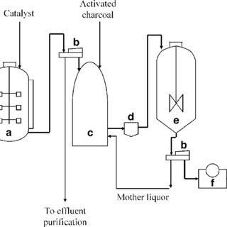 Flow-sheet for fumaric acid production via fermentation