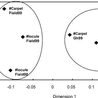 (PDF) Evaluating the genetic basis of multiple-locule
