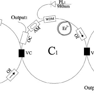 Experimental setup of a multicavity fiber laser system