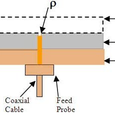 Figure1: RLSA antenna structure | Download Scientific Diagram