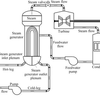 (PDF) System dynamics simulation of the thermal dynamic