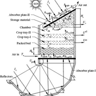 (PDF) Improving Solar Dryers' Performances Using Design