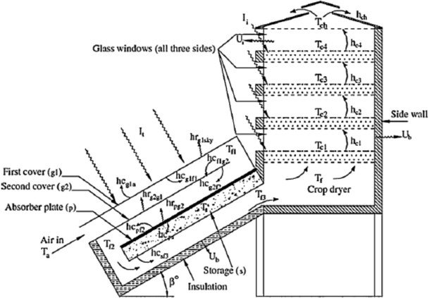Diagram of the multi-tray dryer with multi-pass solar air