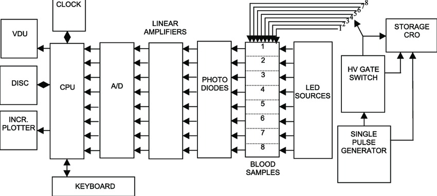 Schematic diagram of the computer interfaced set-up