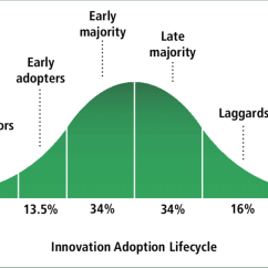 Communication Cycle Diagram Mk4 Jetta Headlight Wiring Bell Curve: Innovation Adoption Lifecycle   Download Scientific