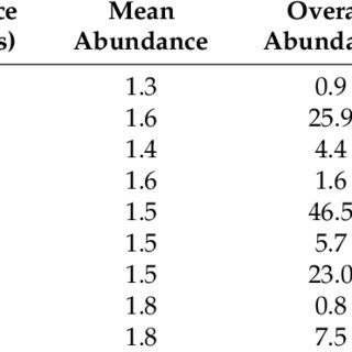 (PDF) Species Richness and Relative Abundance of Reef