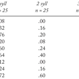 (PDF) Dissociating Effects of Number of Phonemes, Number