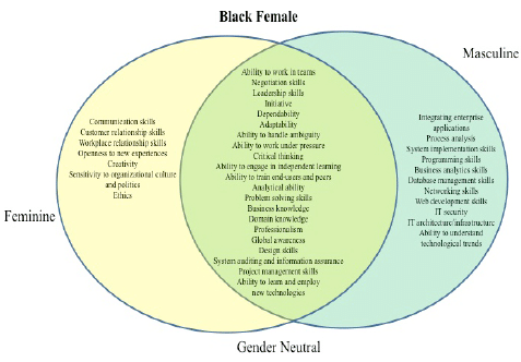 Black Female Stereotypes