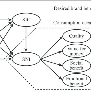 (PDF) Intrapersonal Variation in Consumer Susceptibility