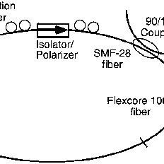 (PDF) Ultrashort-pulse fiber ring lasers