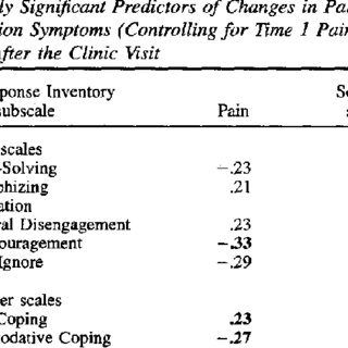 (PDF) Development and validation of the Pain Response