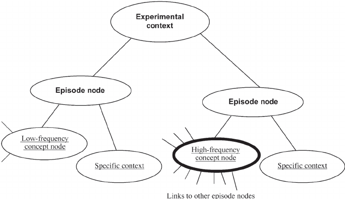 Schematic representation of high- and low-frequency words