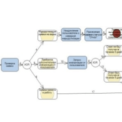 Diagram Example Business Process Modeling Notation Single Phase Motor Capacitor Start Run Wiring The Of Model In Aris Eepc