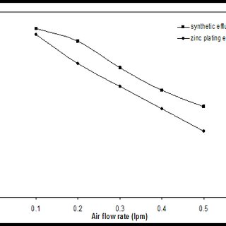 Effect of feed flow rate on enrichment ratio of zinc (II