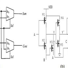 Full adder using XNOR/XOR gates and 2 multiplexers (a