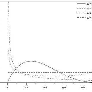 (PDF) Using Beta-binomial Distribution in Analyzing Some