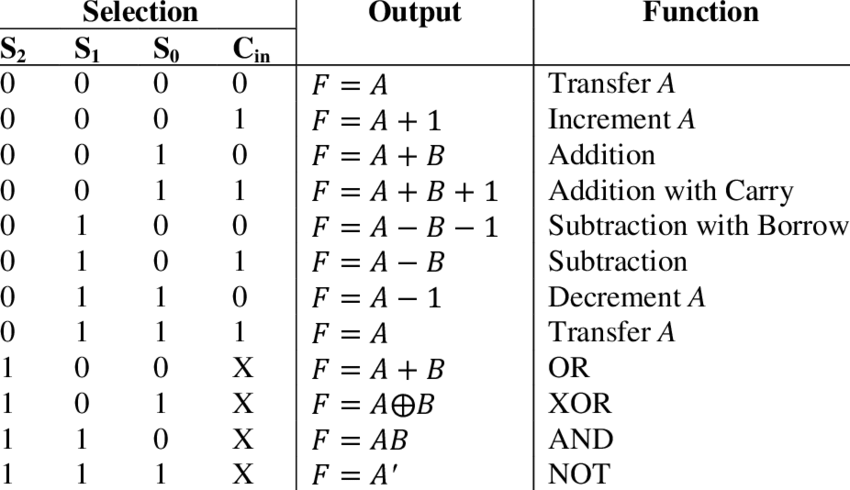 complete functional table of the