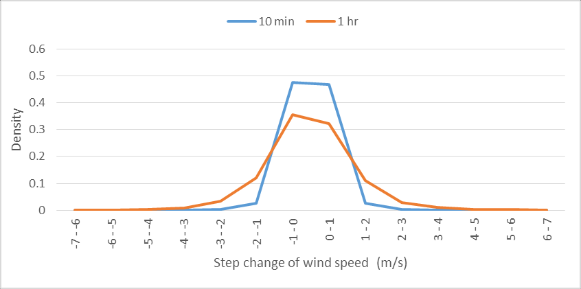 Distribution of step variation of wind turbine power