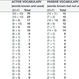 Percentages of active vocabulary, passive vocabulary and