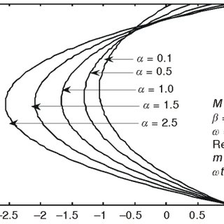 (PDF) Hall-current effects on unsteady MHD flow between