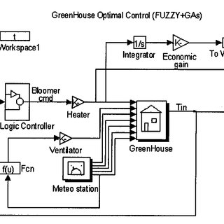 The Simulink model of the greenhouse control system