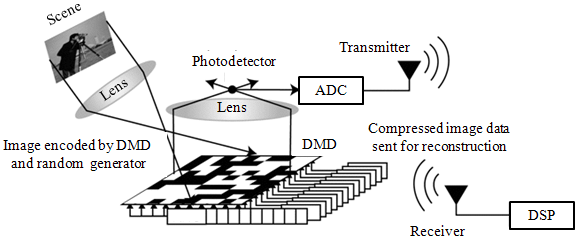 General schematic of single-pixel camera set-up (adapted