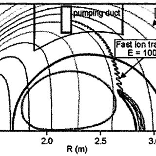 Schematic drawing of a tokamak-type magnetic trap. The