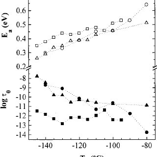 Temperature dependence of the dielectric loss at 10 Hz for