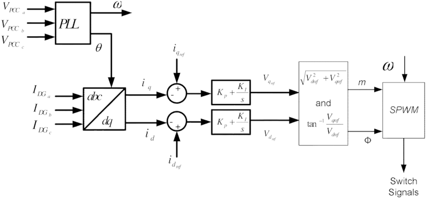 Block diagram of a constant current controlled inverter