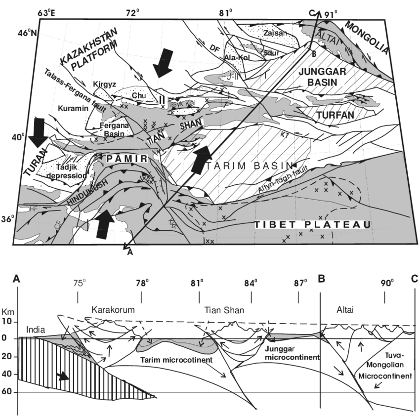 Tectonic scheme and cross-section of the Central Asia
