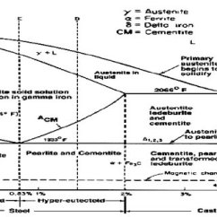 Explain Iron Carbon Equilibrium Diagram Sql Server Entity Relationship Pdf Free Wiring For You Phase Gonzalez 2008 Nodularizing Rh Researchgate Net Nptel