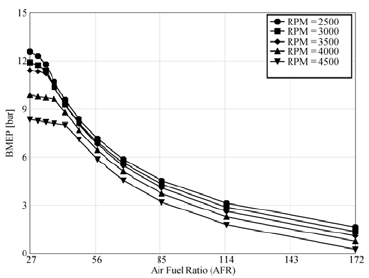 Variation of brake thermal efficiency with air fuel ratio