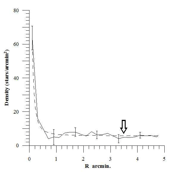 An example for the radius determination of