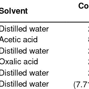 Graph of ionic conductivity, versus AN salt concentration