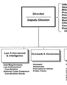 Usa   national cyber security division ncsd organization chart also rh researchgate