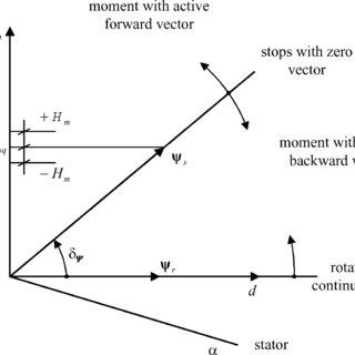 (PDF) Direct torque control of PWM inverter-fed AC motors