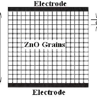 Current versus Voltage characteristic in a ZnO-Based