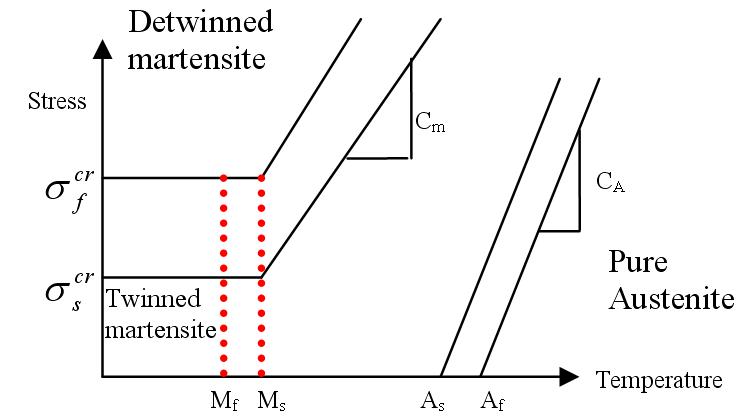 Critical stress–temperature profiles used in Brinson model