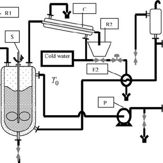 Block diagram of optimal predictive adaptive control The