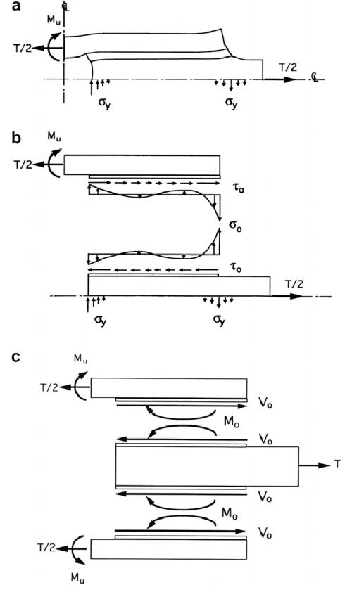 small resolution of  a deformation of a quarter of double lap joint b
